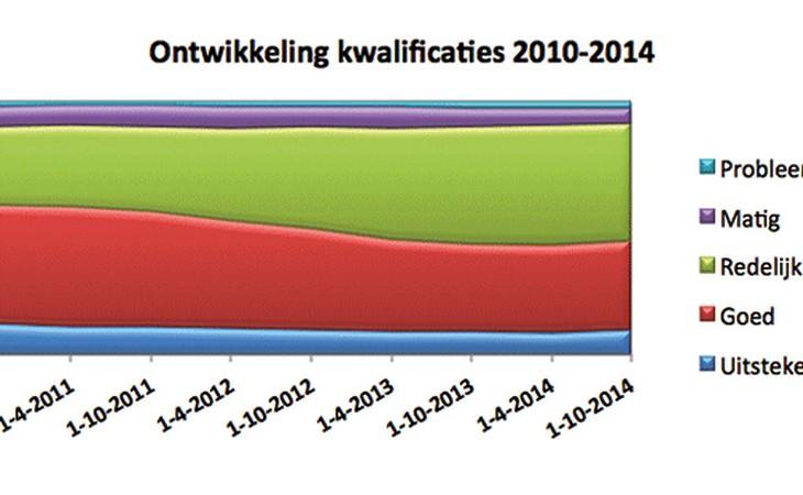 SWS kwalificaties